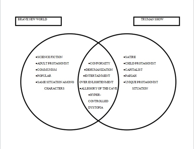 Character Comparison Venn Diagram Block And Schematic Diagrams